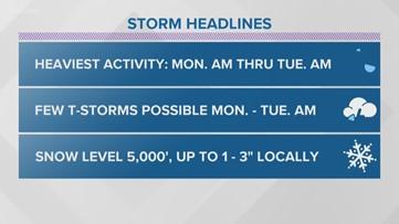 San Diego'sMicroClimate Forecast: April 3, 2020