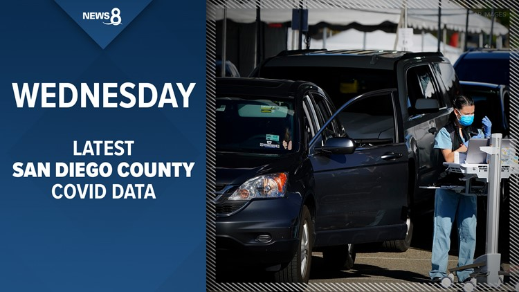 San Diego County reports 411 new COVID-19 cases