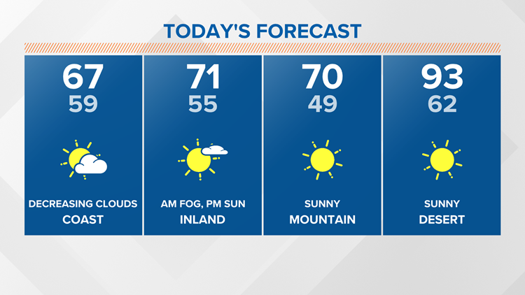 A mild week ahead with morning clouds and gradually warming temps