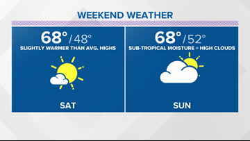 Weekend warm up with a cloudy Sunday