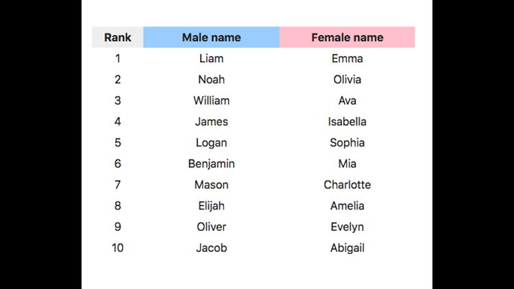 Top Baby Names List 2017