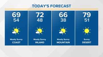 Sunnier and warmer to close out March