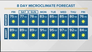 MicroClimate Forecast Friday Oct. 18, 2019 (Morning)
