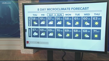 San Diego's MicroClimate Forecast: December 4, 2019