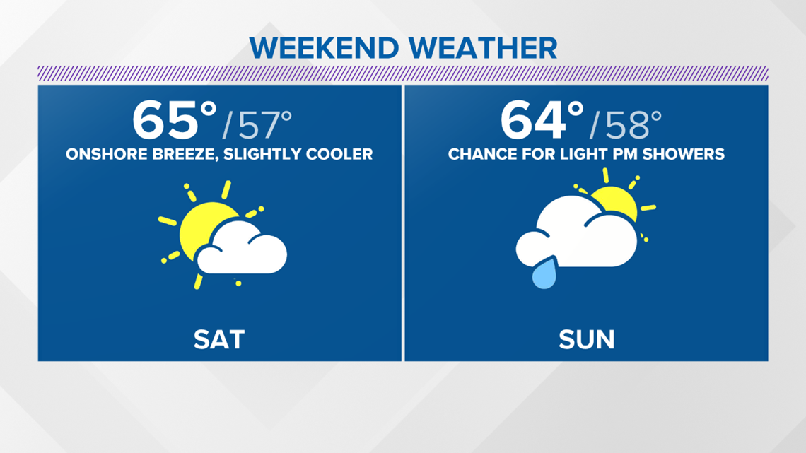 Dry and mild tomorrow, rain chances bump up by Sunday