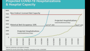 COVID-19 projections show San Diego county running out of hospital beds