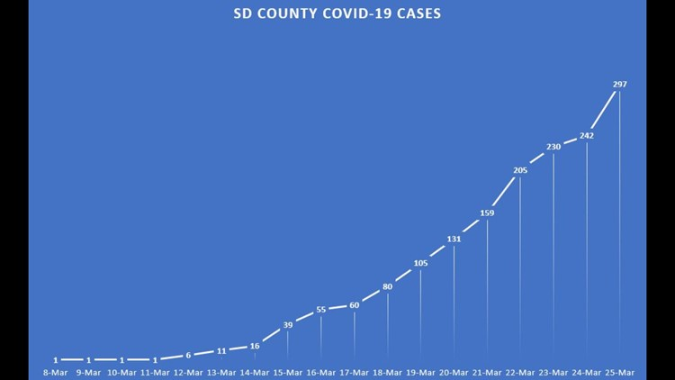 San Diego COVID 19 Cases