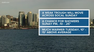 MicroClimate Forecast Saturday, March 28