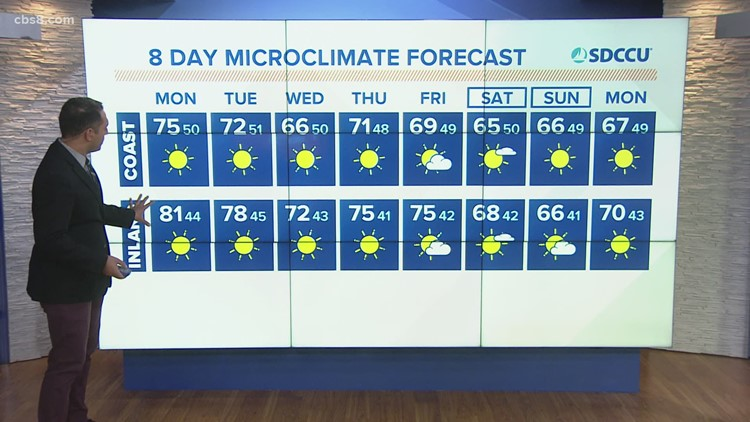 Sunshine and above average temps continue to start the week