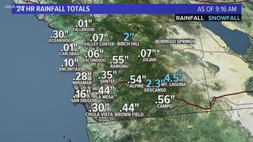 San Diego MicroClimate Forecast: March 27, 2020