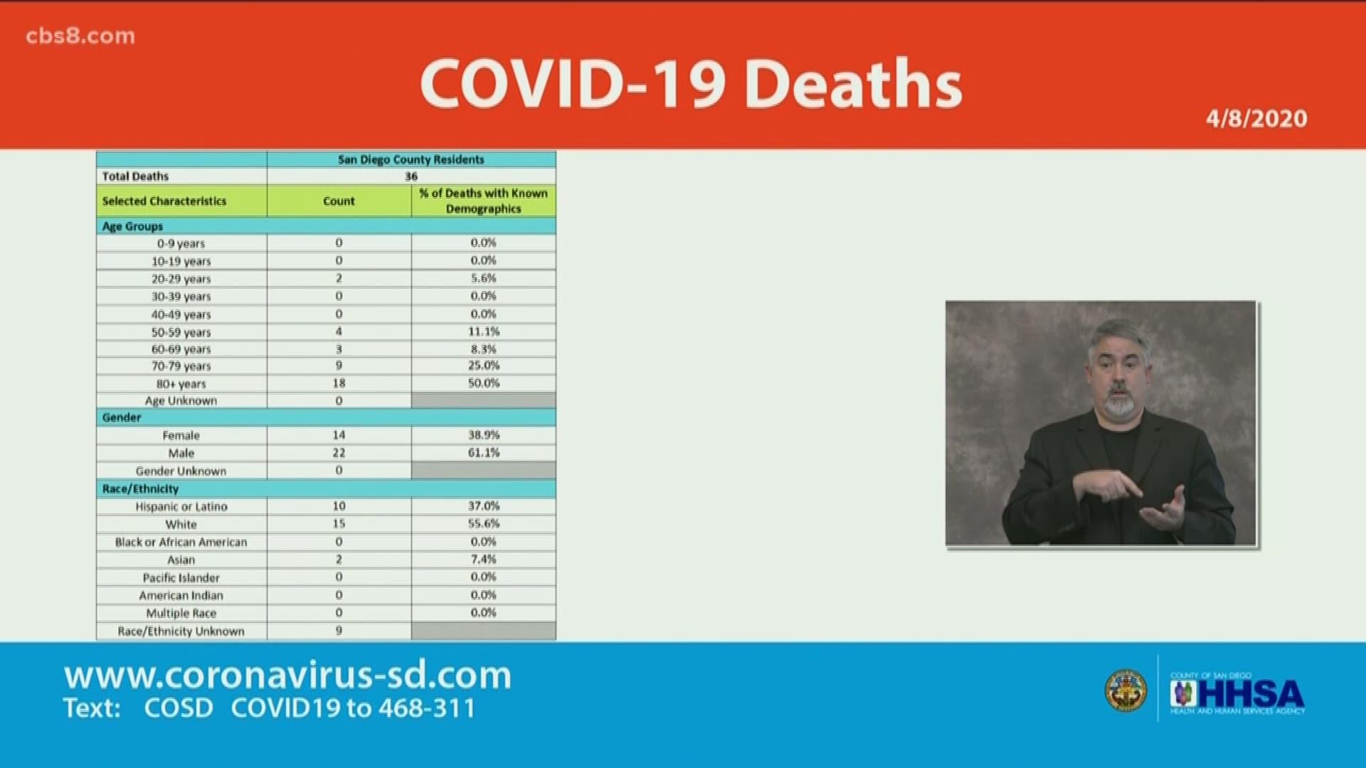 San Diego County Officials Publish Racial Breakdown Of Local Coronavirus Cases Deaths Cbs8 Com