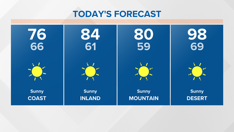 Warmer weather through Wednesday before fall-like temps take shape