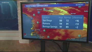 San Diego MicroClimate Forecast: October 21, 2019