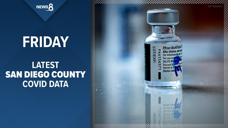 1,700 new COVID-19 cases, most since January, reported by San Diego County Friday