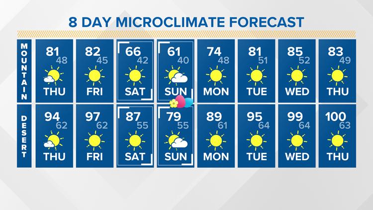Microclimate Forecast - Mountain & Desert