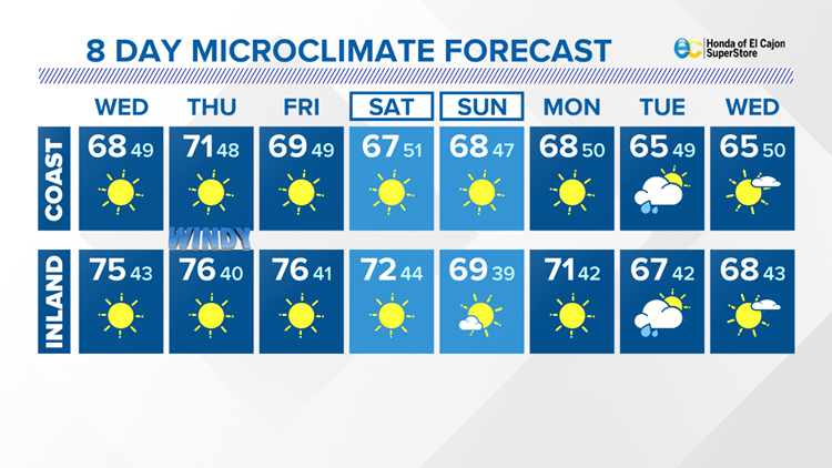 More sunshine as temps slip a little more on Wednesday