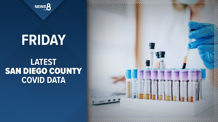 How many new COVID-19 cases does San Diego County have as of March 19?