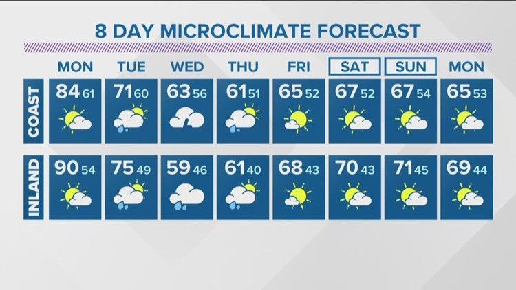 Cooler temps, rain expected in San Diego
