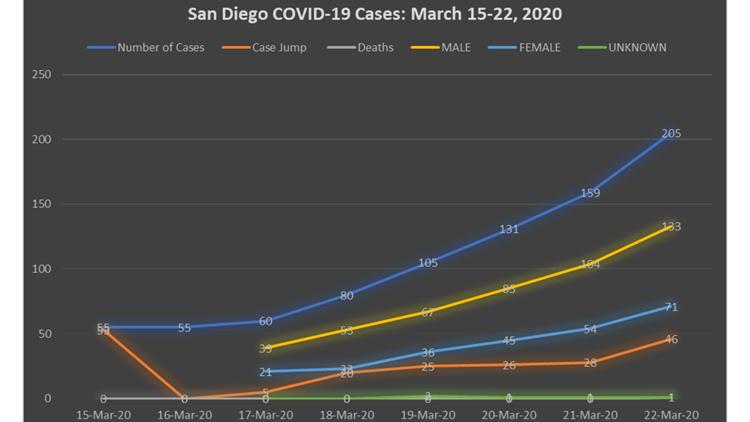 coronavirus in San Diego numbers March 22, 2020