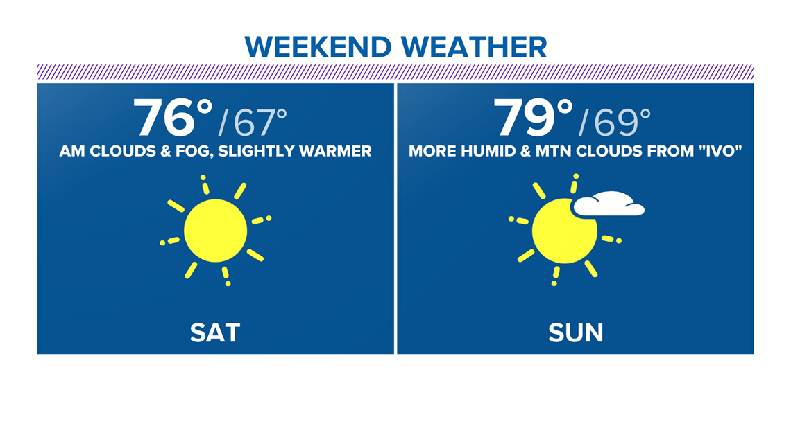 Weekend warm up with humidity from 'Ivo'