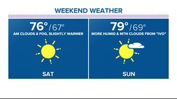 Get ready for a weekend warm up