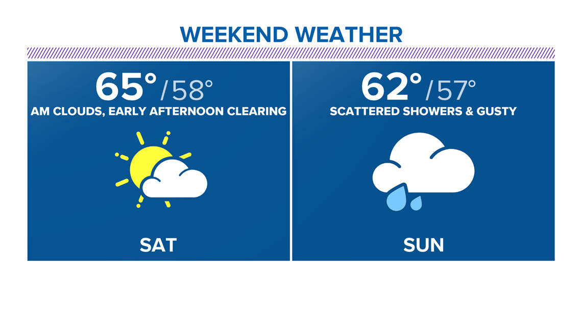 Sunshine starts off the Memorial Day weekend before rain ends it