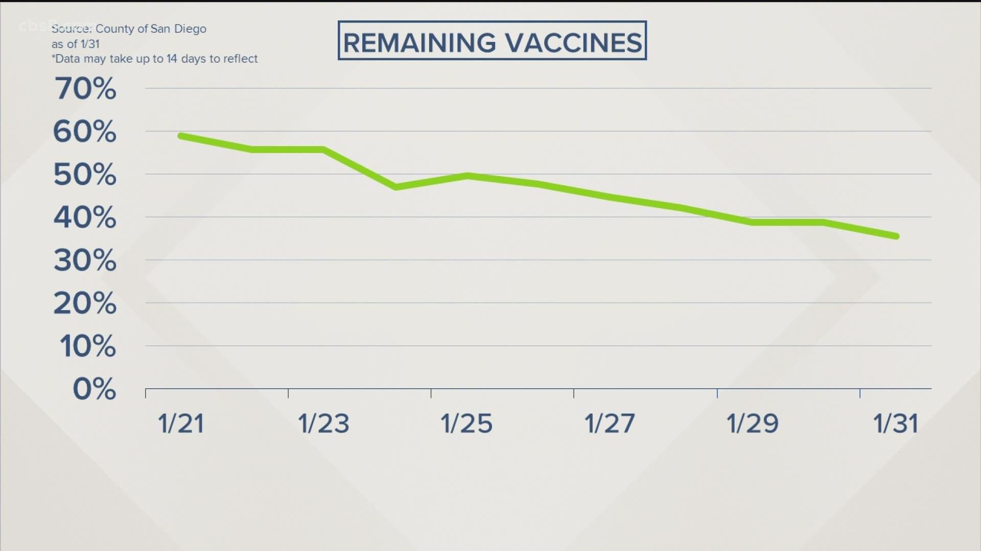 Californians ask: Where are our coronavirus vaccines?   cbs8.com
