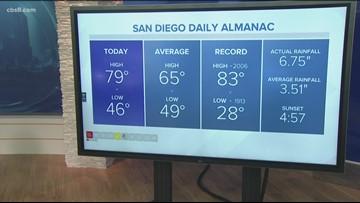 San Diego's MicroClimate Forecast: Jan. 6, 2020