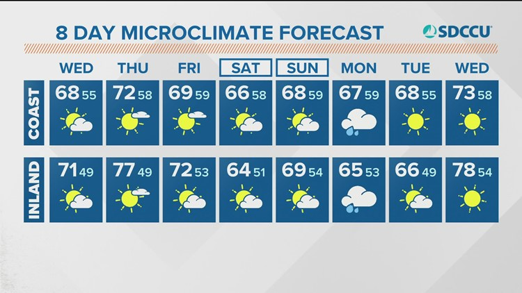 Cool and partly cloudy Wednesday; rain chances increase early next week