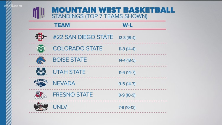 SDSU beats Boise St. in OT, looking to finish basketall season strong in conference