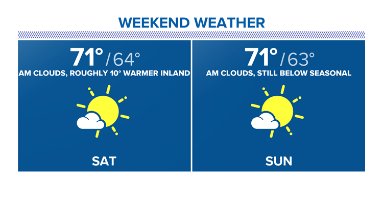 Slip in temps this weekend