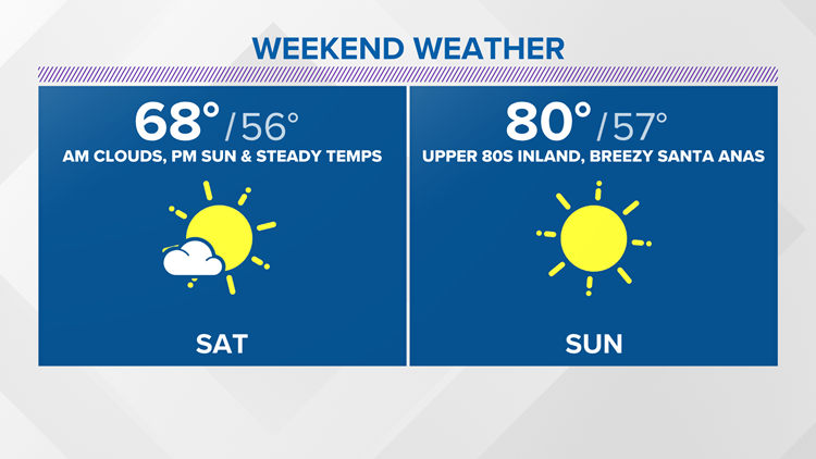 Steady to start, but toasty for the second half of the weekend