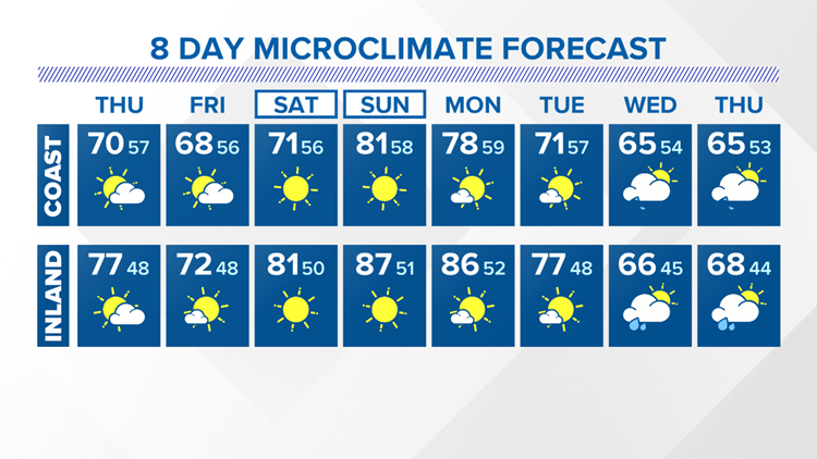 8 Day Forecast Coast and Inland