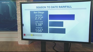 San Diego's MicroClimate: December 3, 2019