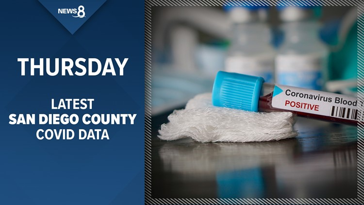 San Diego County reports 1,216 COVID-19 infections, 3 deaths