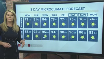 MicroClimate Forecast Monday Oct. 14, 2019 (Morning)