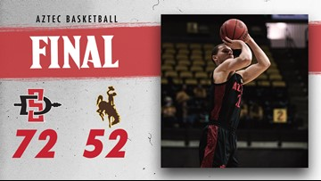 No. 7 San Diego State beats Wyoming 72-52 to stay undefeated