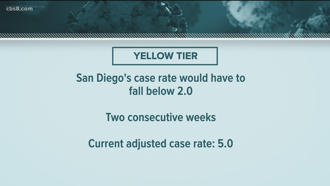 San Diego County likely to stay in Orange Tier until June 15