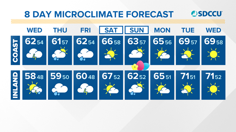 Microclimate Forecast - Coast & Inland