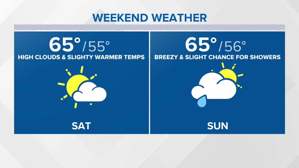 Light Sunday showers before a toasty start to April