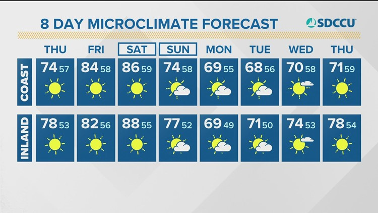 MicroClimate Forecast Thursday, October 14