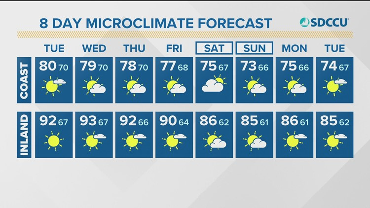 Warm and muggy for much of the week in San Diego