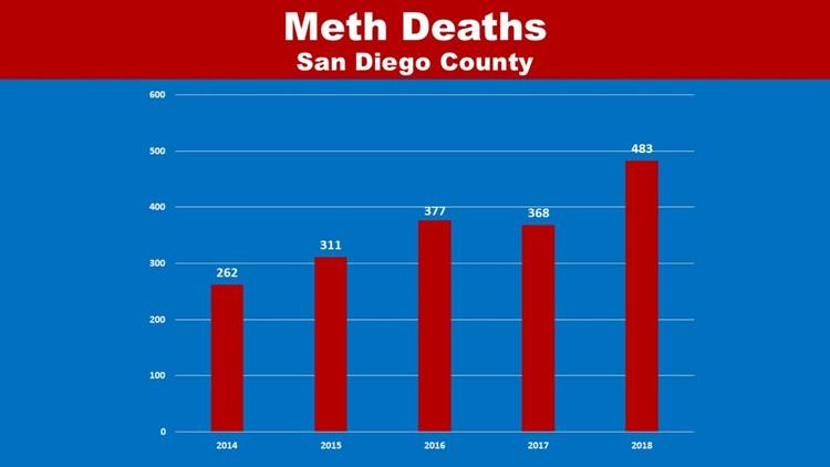 Meth deaths 2019 in San Diego