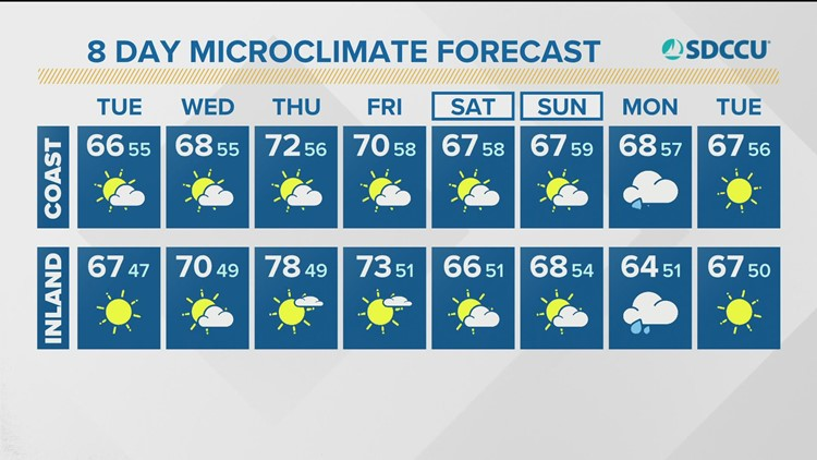 MicroClimate Forecast, Tuesday, Oct. 19, 2021 (Morning)
