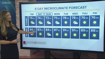 MicroClimate Forecast Friday August 9, 2019 (Morning)