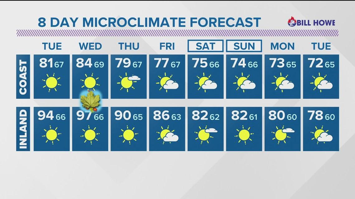 MicroClimate Forecast, Monday, Sept. 20, 2021 (Evening)
