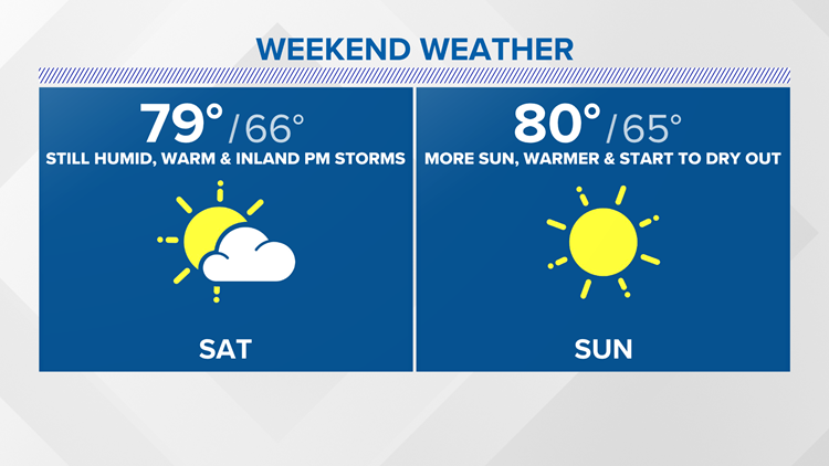 Storm chances to start the weekend, drier to wrap it up