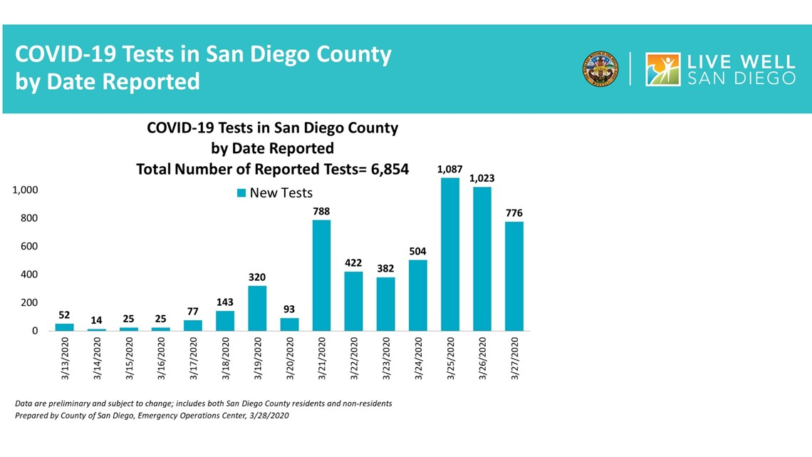 Slides shared by San Diego County health officials on March 29, 2020