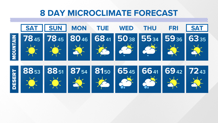8 Day Forecast Mountains and Desert