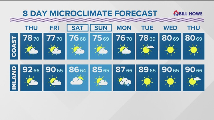 MicroClimate Forecast, Wednesday, July 21, 2021 (Evening)